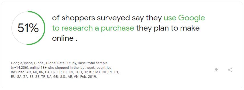 בסקר גוגל נמצא ש 51% מכלל הקונים, מבצעים סקר שוק בגוגל לפני רכישה אונליין